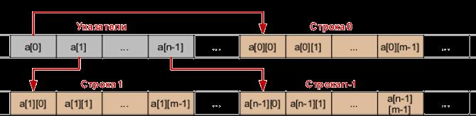Динамическое выделение памяти под двумерный массив