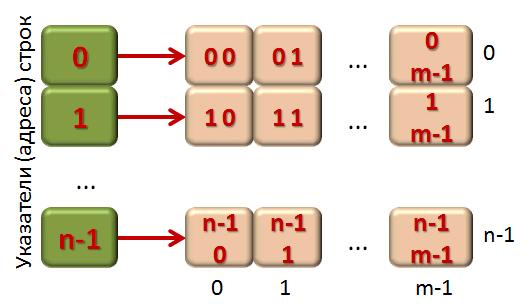 Выделение памяти под двумерный массив - графическое представление