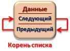 Инициализация двусвязного циклического списка