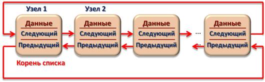 Двусвязный циклический список