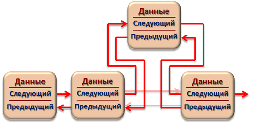 Добавление узла двусвязного линейного списка