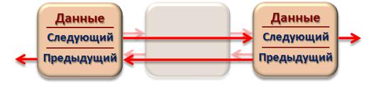 Удаление элемента двусвязного циклического списка