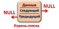Инициализация двусвязного линейного списка