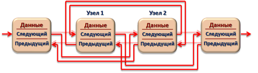 Замена соседних узлов двусвязного линейного списка