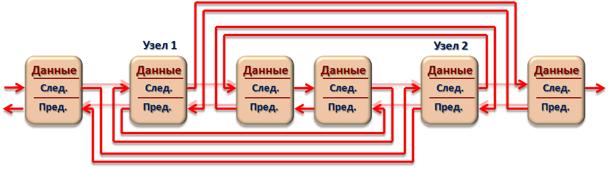 Замена узлов двусвязного циклического списка