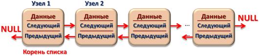 Двусвязный линейный список