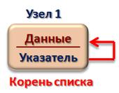 Инициализация ОЦС