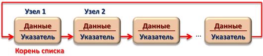 Односвязный циклический список