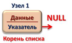 Инициализация односвязного линейного списка