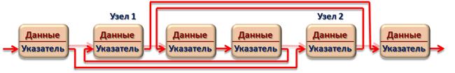 Взаимообмен элементов ОЦС