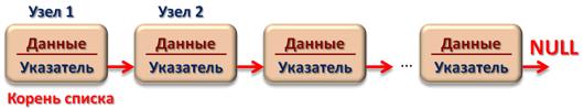 Односвязный линейный список