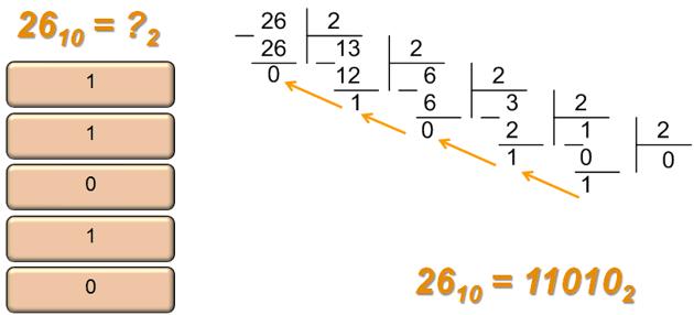 Перевод числа в другую систему счисления с использованием стека