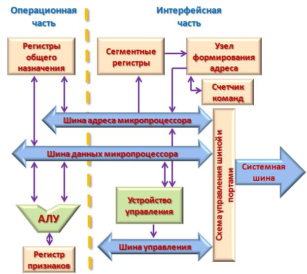 Программная модель центрального процессора