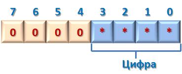 Неупакованный двоично-десятичный формат
