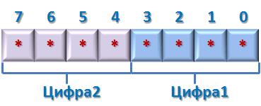 Упакованный двоично-десятичный формат