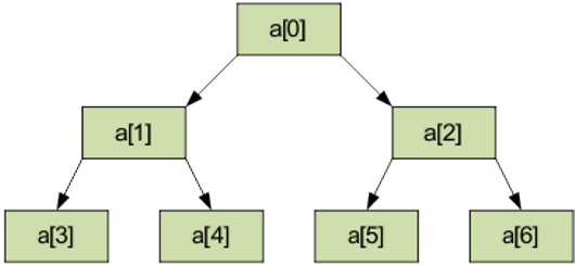 Пирамидальная сортировка