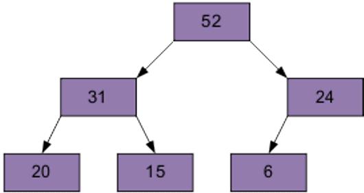 Сортировка на пирамиде