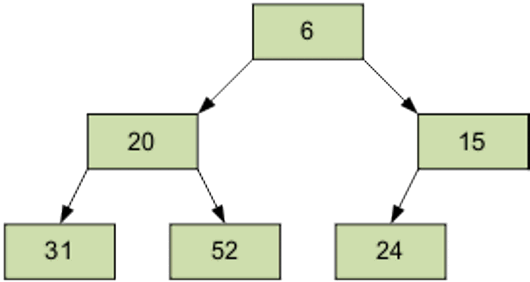 Просеивание элемента через пирамиду