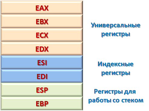 Набор регистров центрального процессора
