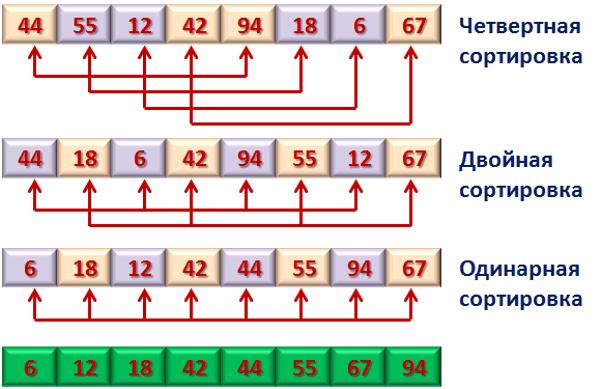 сортировка Шелла