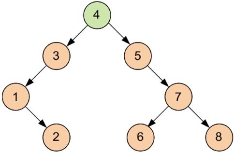 Бинарное дерево