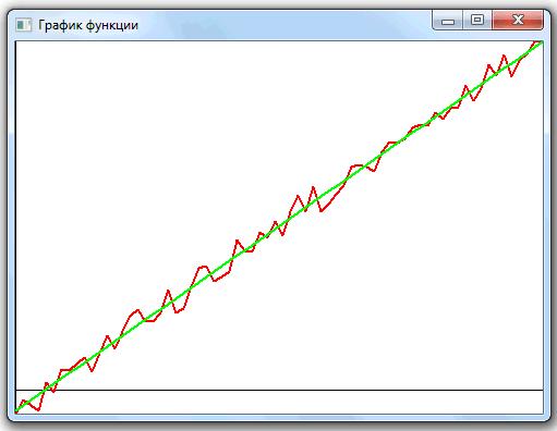 Реализация линейной аппроксимации по МНК (график)