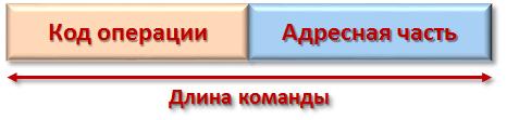 Структура машинной команды