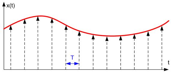 Дискретизация сигнала